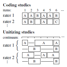 Data model for measuring inter-rater agreement of<br/> coding and unitizing studies.
