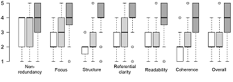 Boxplot of our qualitative judgments.